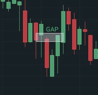 Gap haussier forex elections