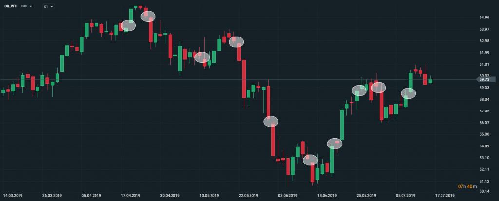 Gaps forex trading