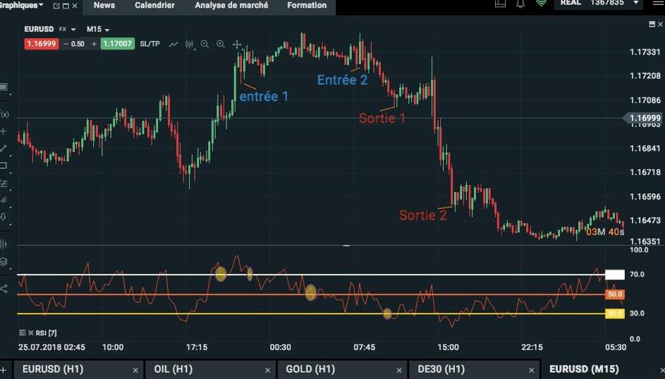 graphique boursier trading RSI