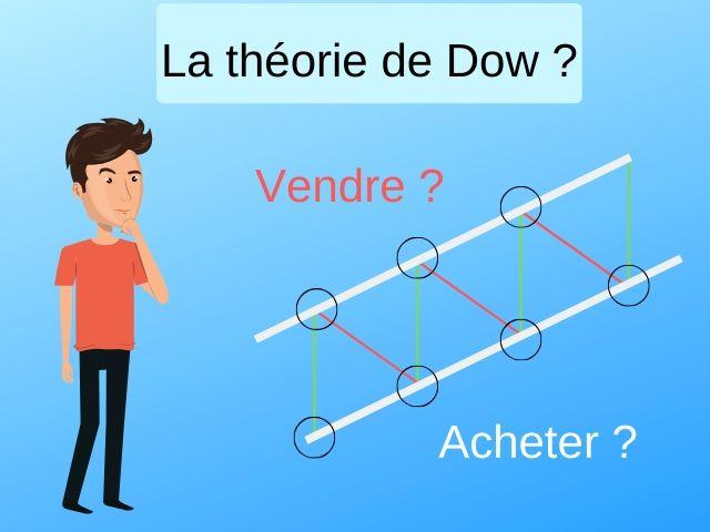 La théorie de Dow Trading